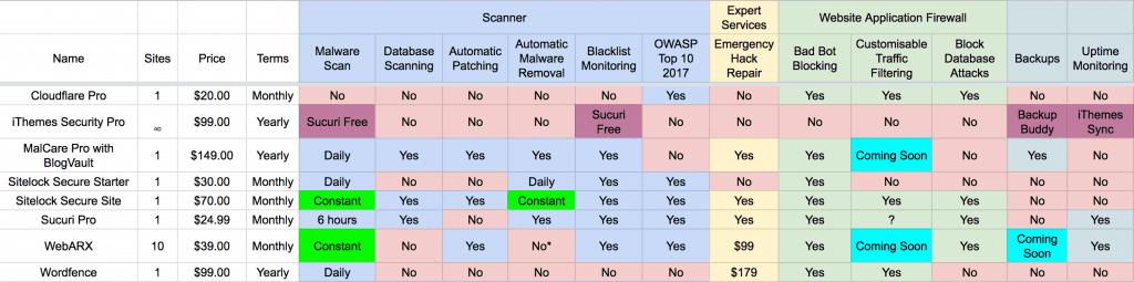 WebARX vs Sucuri vs Sitelock vs MalCare vs Wordfence vs iThemes Security